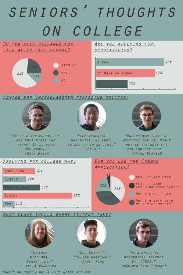 Infographic: Online Design Editor Elise Gard